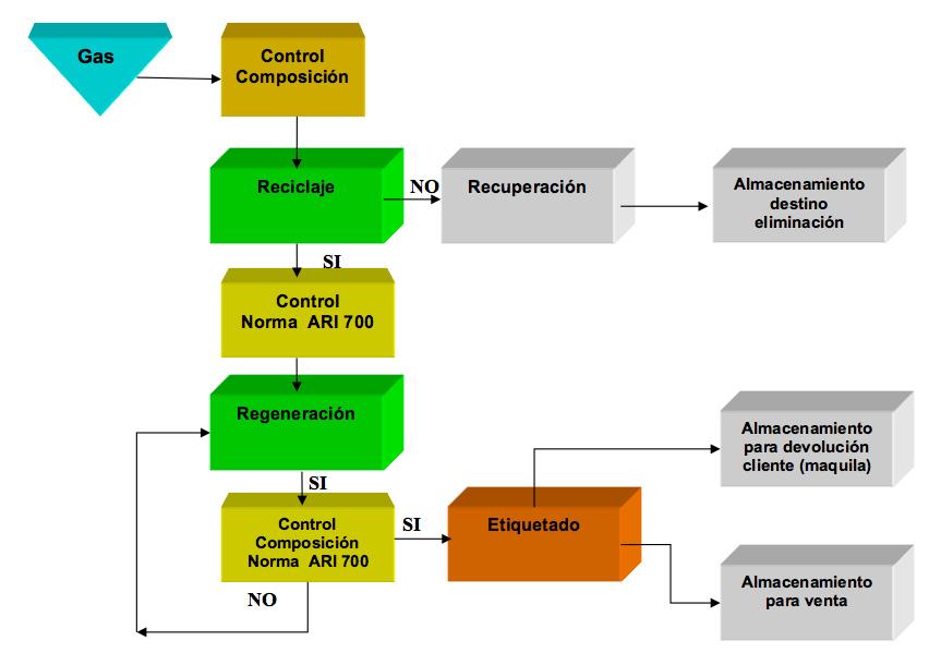Esquema gestion de residuos gas